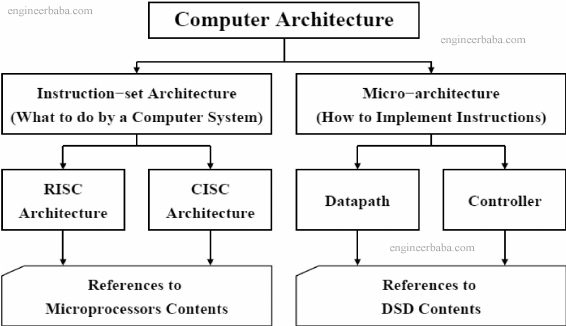 Computer Architecture Introduction Notes in hindi