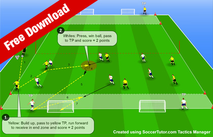 Counter Attack with a Forward Pass, Lay-Off and Supporting Runs