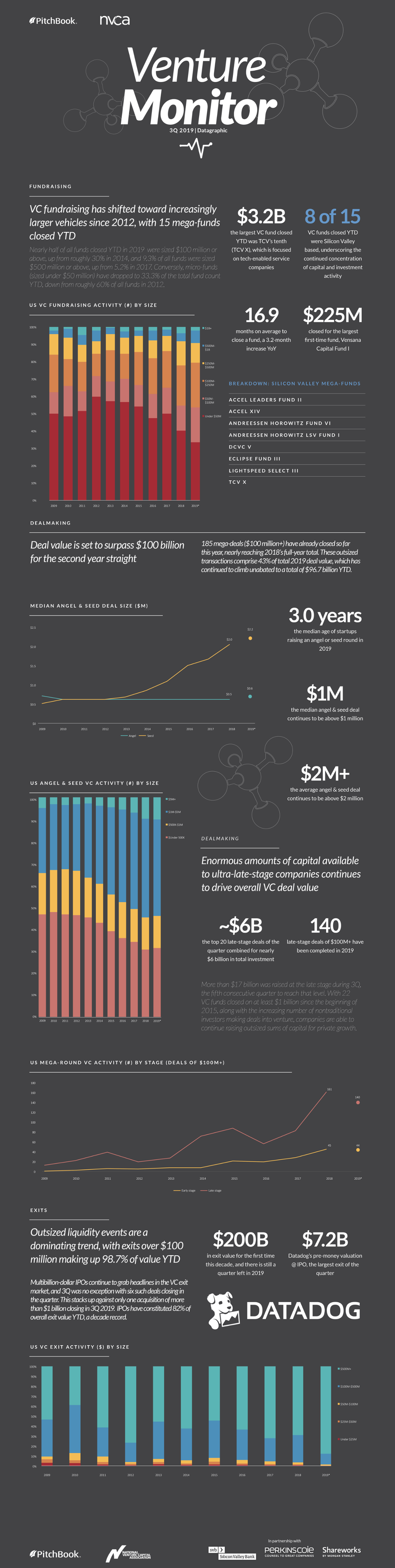 Venture Monitor 3Q 2019 Datagraphic #Infographic