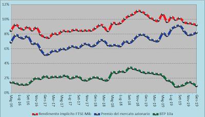 Trend rendimento atteso FTSE-Mib 07.02.2020