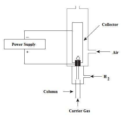 Gas Chromatography Detectors | Chemistry Net on