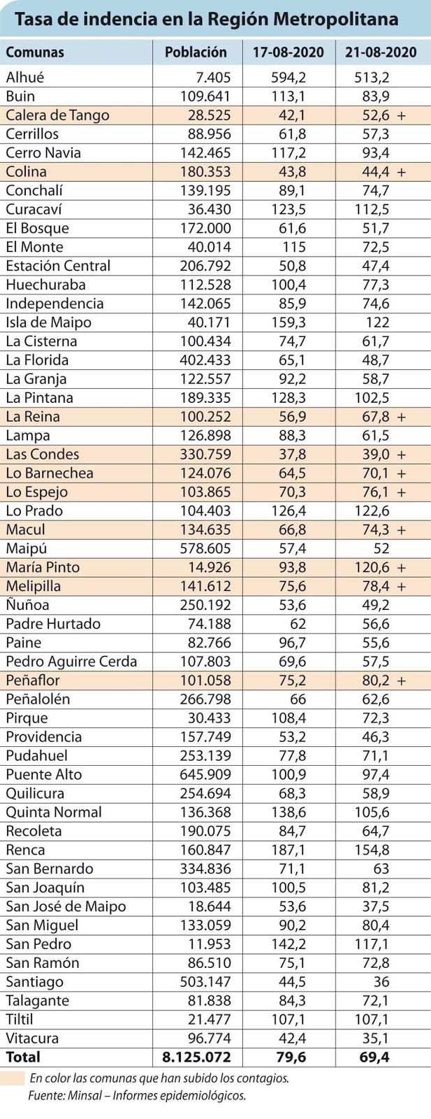 En cuatro días la pandemia se redujo en 13% en la Región Metropolitana