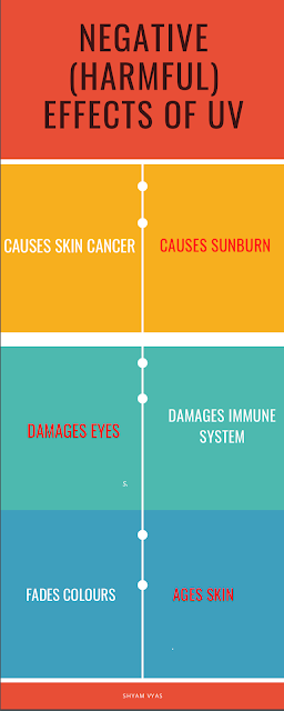 Negative effects of UV rays
