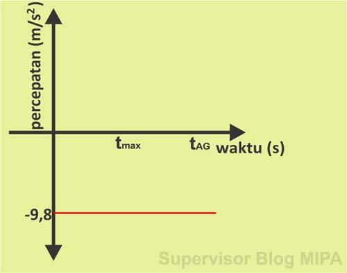 Grafik Hubungan Percepatan Terhadap Waktu (Grafik v-t) gerak vertikal