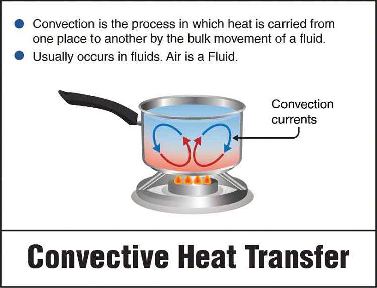 Ejemplo de transferencia de calor por convección