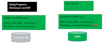 SAP ABAP Certification, SAP ABAP Exam Prep, SAP ABAP Certification, SAP ABAP Learning, SAP ABAP Career, SAP ABAP Preparation