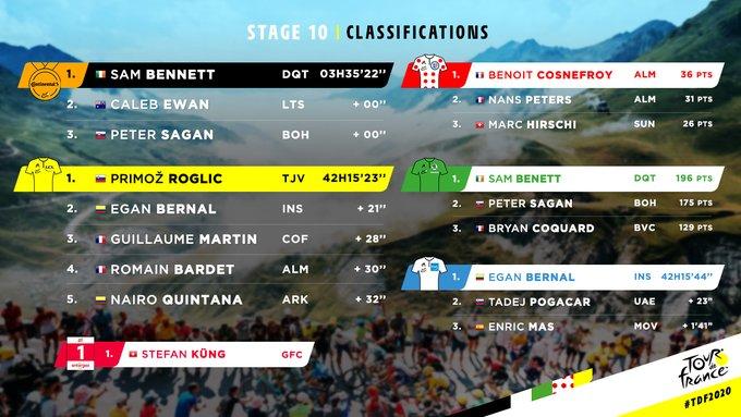 clasificaciones etapa 10