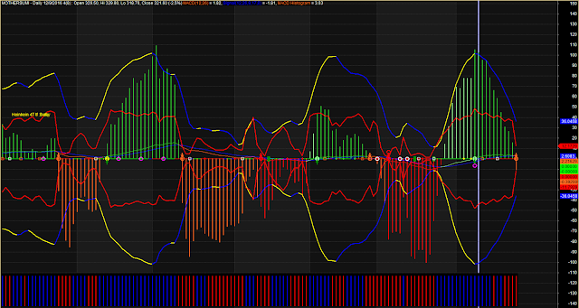 Modified MACD Histogram System