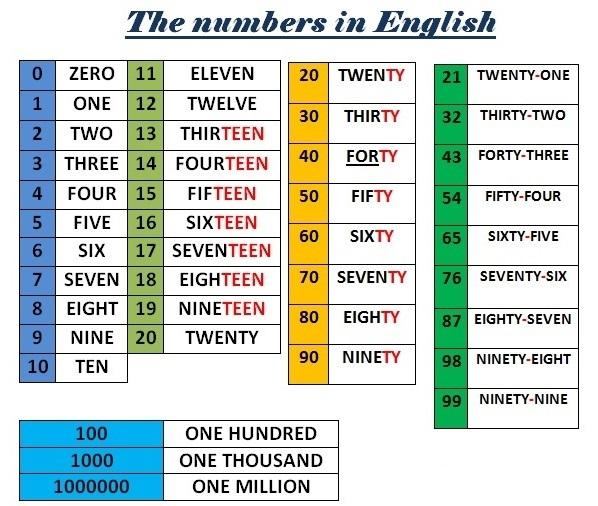 el abecedario en ingles el abecedario en ingles