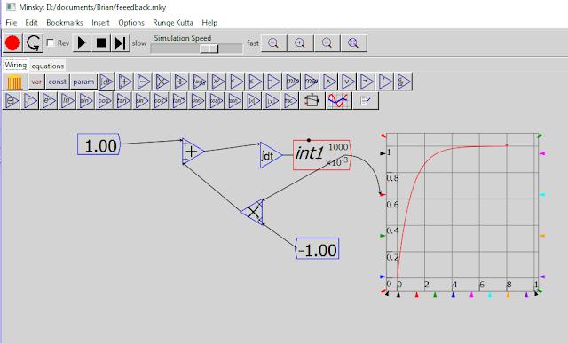 Figure: Feedback Loop in Minsky