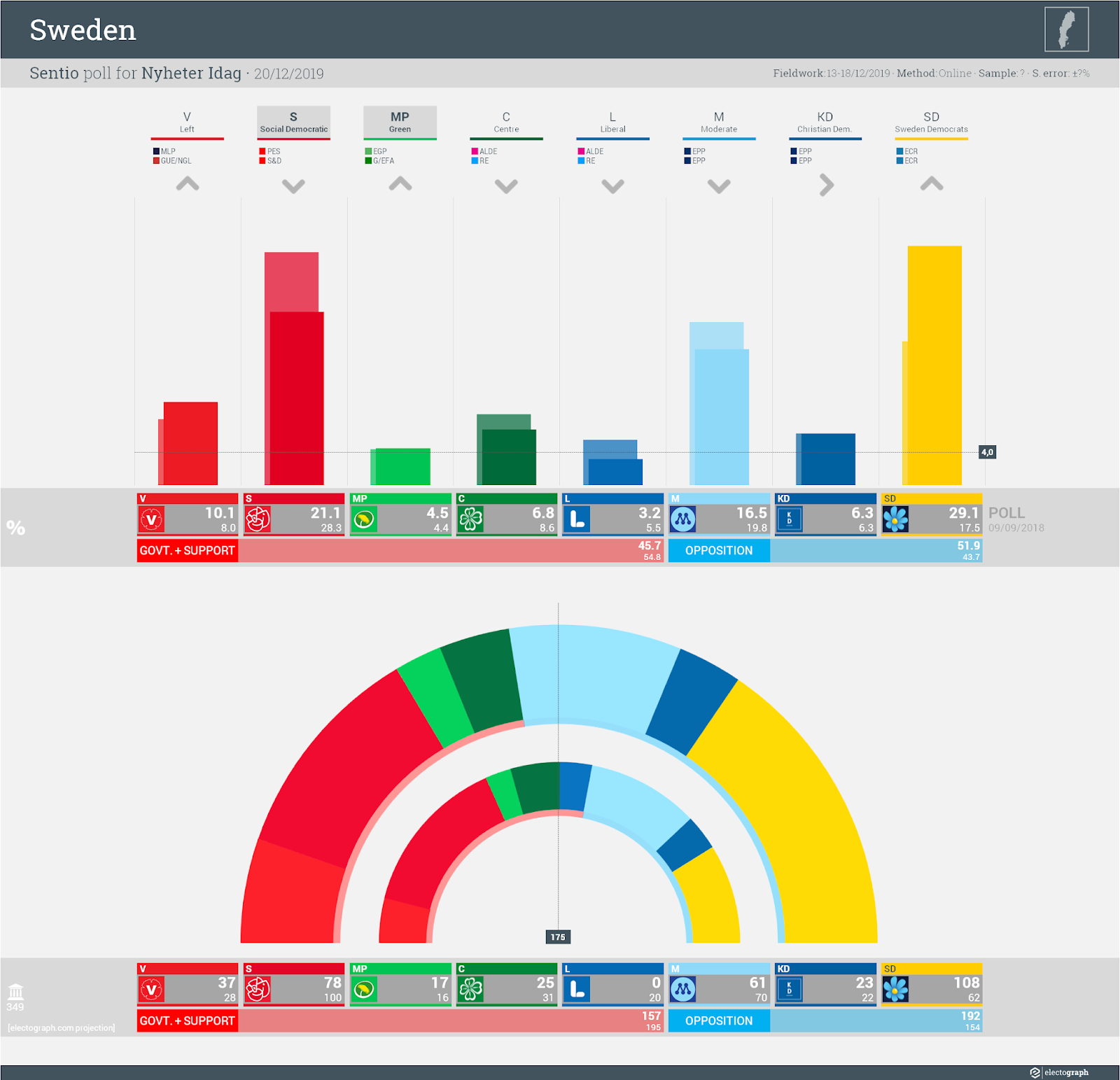 SWEDEN: Sentio poll chart for Nyheter Idag, 20 December 2019