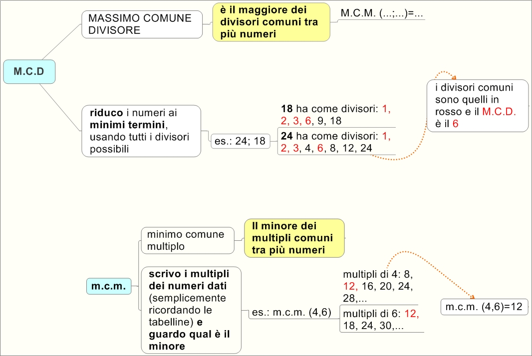 Moltiplicazione tra polinomi online dating