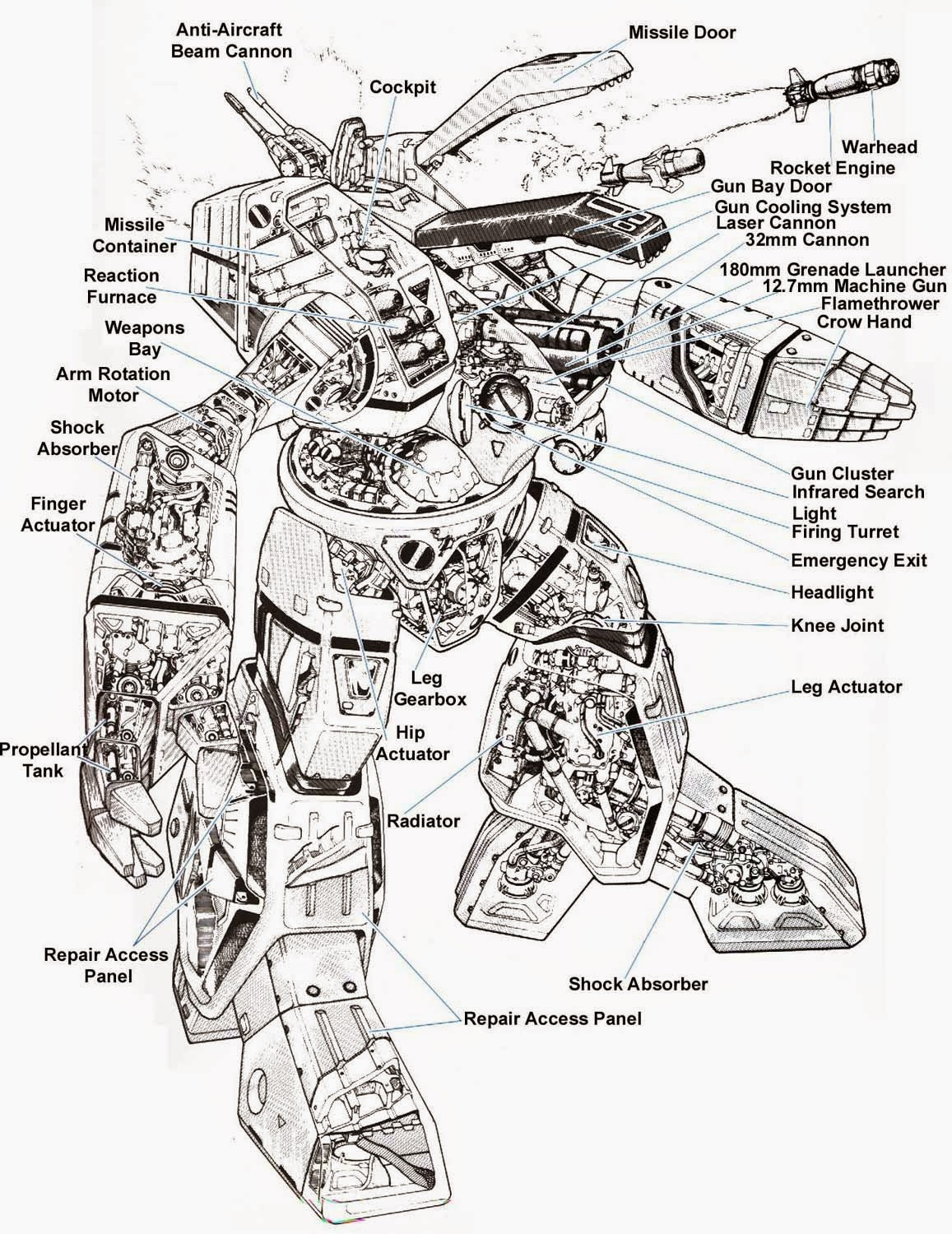 exploring the inner workings of giant robots