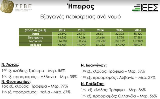 Αύξηση εξαγωγών για την Θεσπρωτία την περίοδο 2012 - 2016 κατά 163,53%