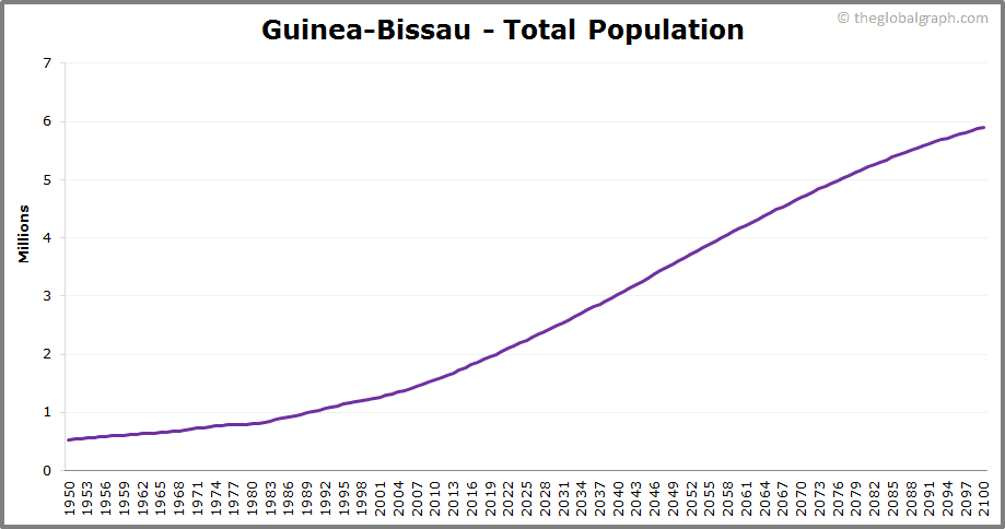 Guinea-Bissau  Total Population Trend