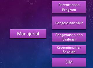 Komponen Manajerial PKKS