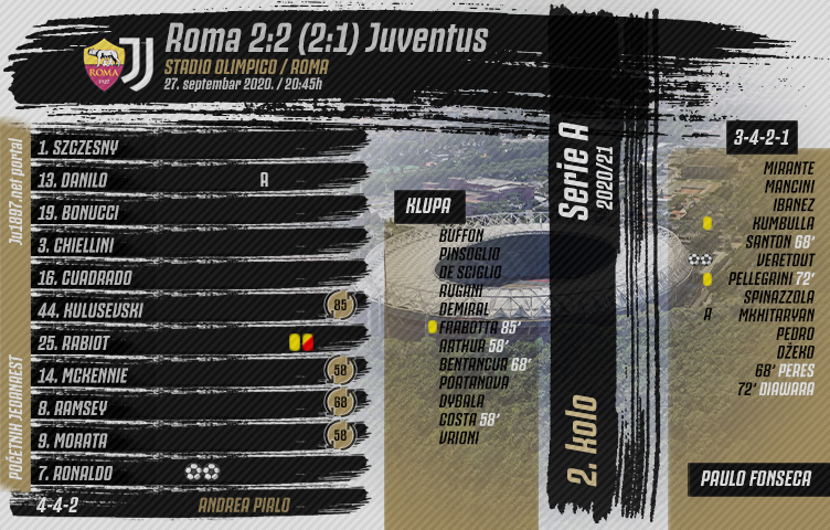 Serie A 2020/21 / 2. kolo / Roma - Juventus 2:2 (2:1)