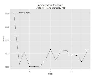 Fair weather fans? (An R scatter plot matrix)