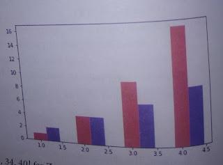 double bar chart