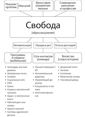 """Программа мобильного образа жизни (из книги """"Принцип рычага"""")"""