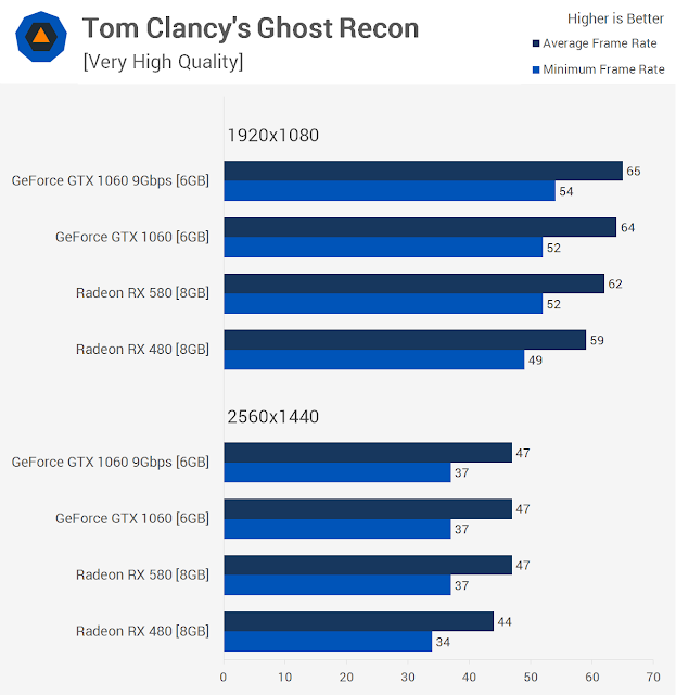 Ghost Recon Wildlands Benchmarks