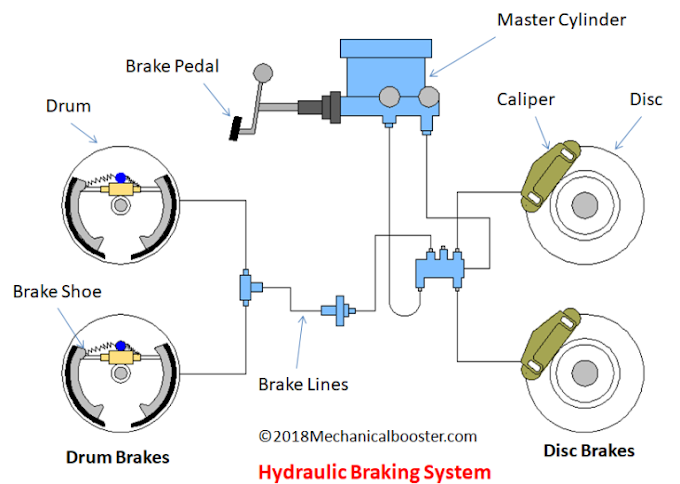 What is Hydraulic Braking System Types and How It Works?