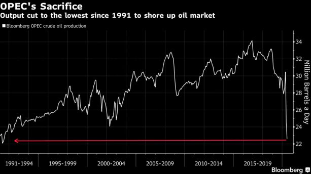 OPEC Cuts Output to Lowest Since 1991 as Virus Slams Oil Demand - Bloomberg