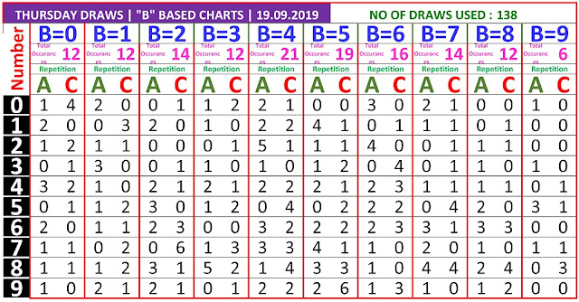 Kerala lottery result B Board winning number chart of latest 138 draws of Thursday Karunya plus  lottery. Karunya plus  Kerala lottery chart published on 19.09.2019