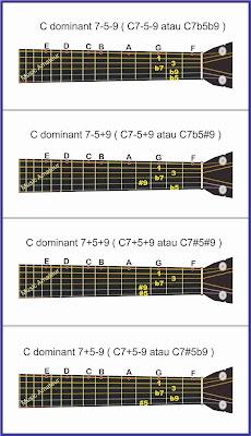gambar altered chord hal 2 pada gitar