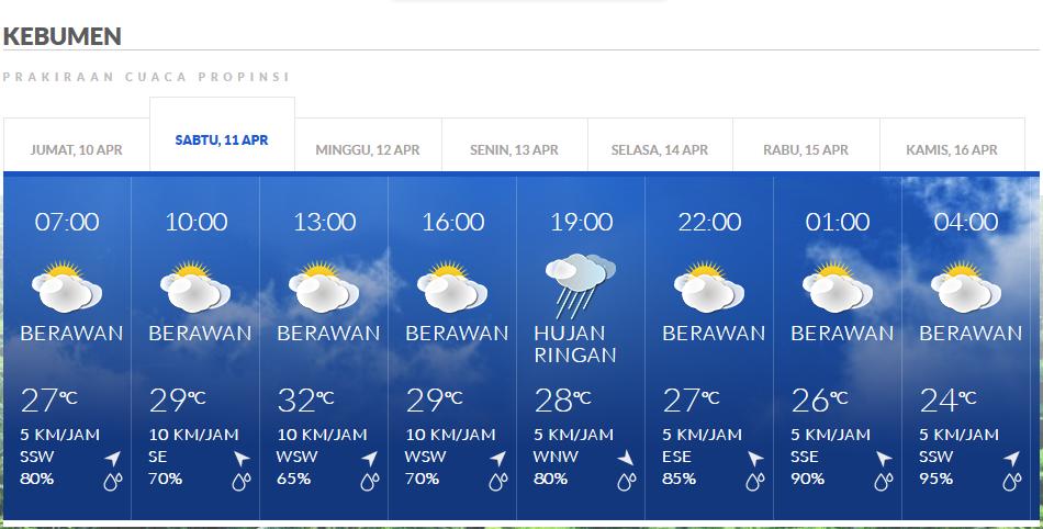 Prakiraan Cuaca, Malam Minggu di Kebumen Diprediksi Bakal Turun Hujan