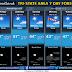 7 Day Forecast
