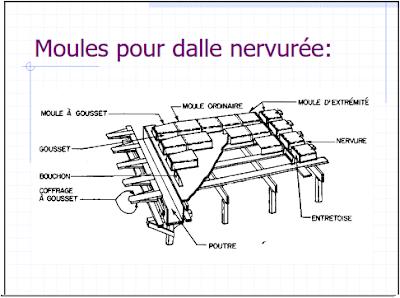 G nie civil charpentes b ton arm ing nierie les types de coffrage - Moule pour dalle beton ...