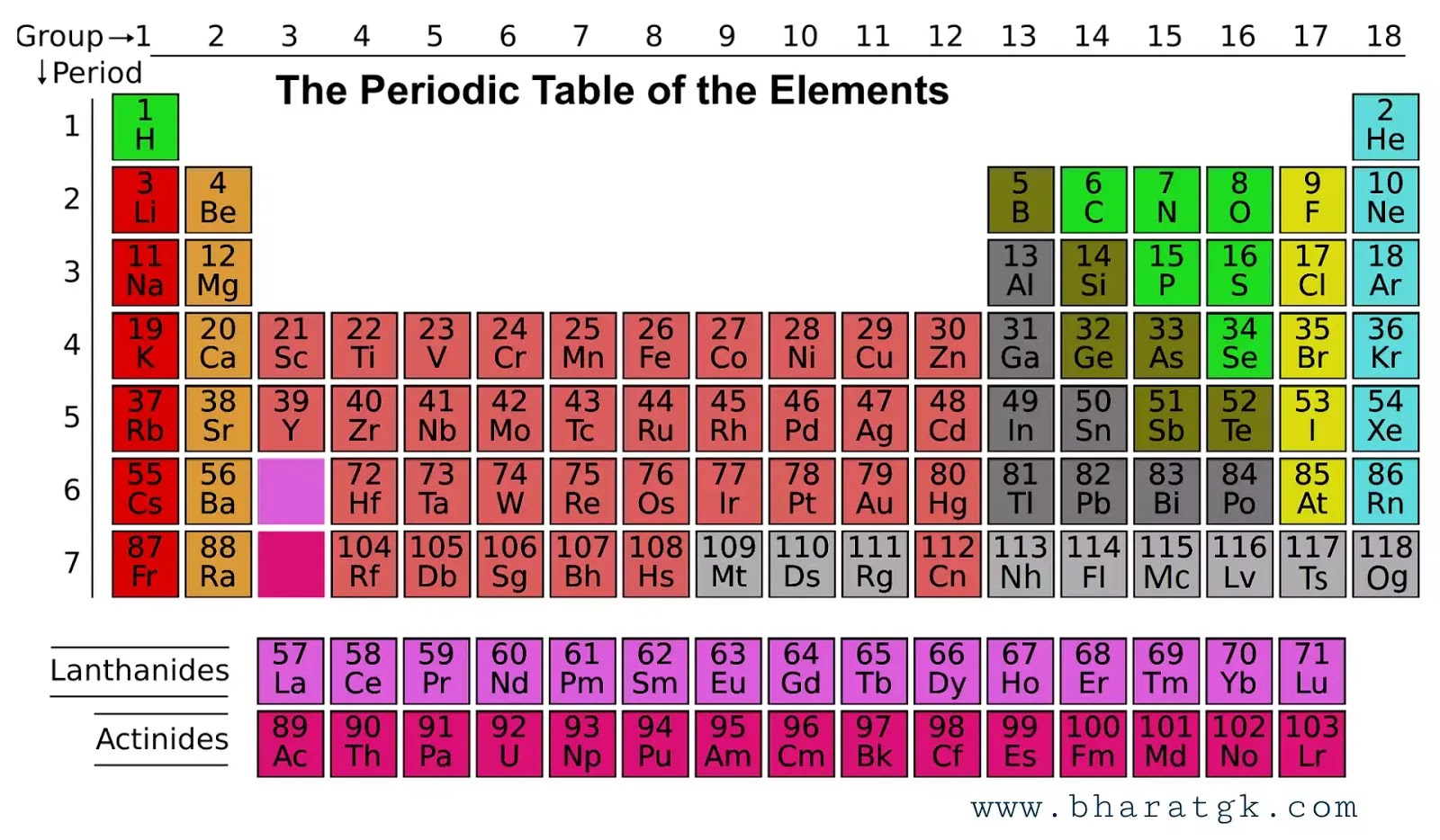 periodic table, aawart sarni
