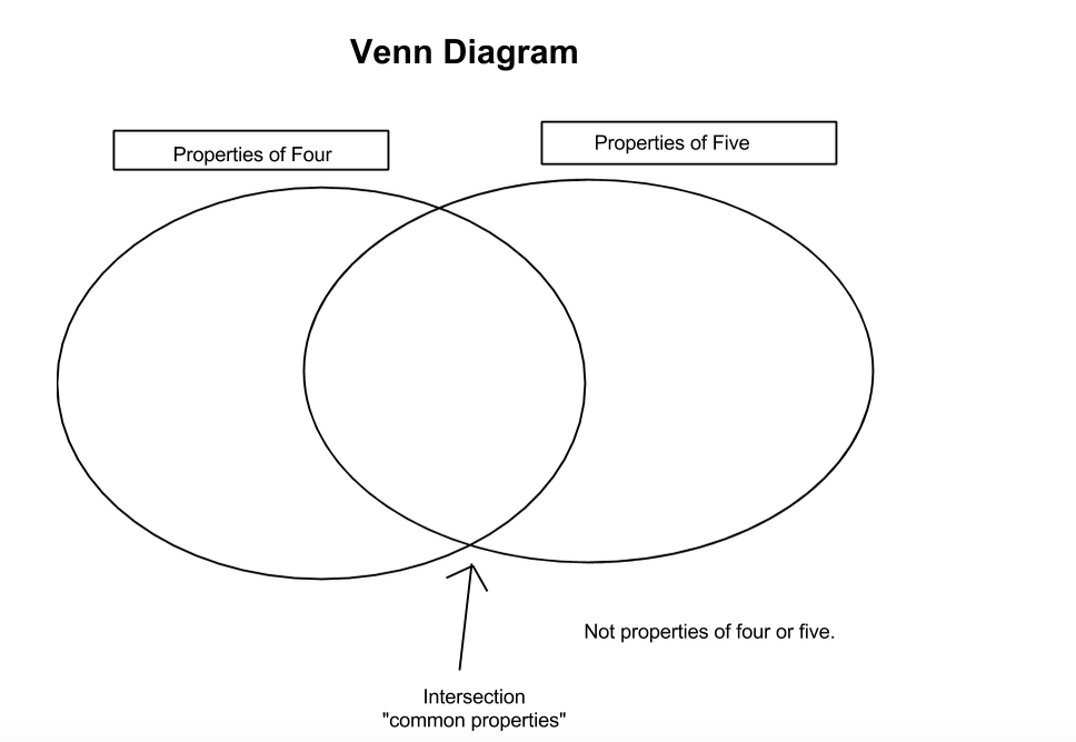 Teach Children Well Use Of The Venn Diagram Supports Deep Math Talk