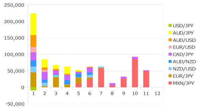 2019年11月までのFXの運用成績