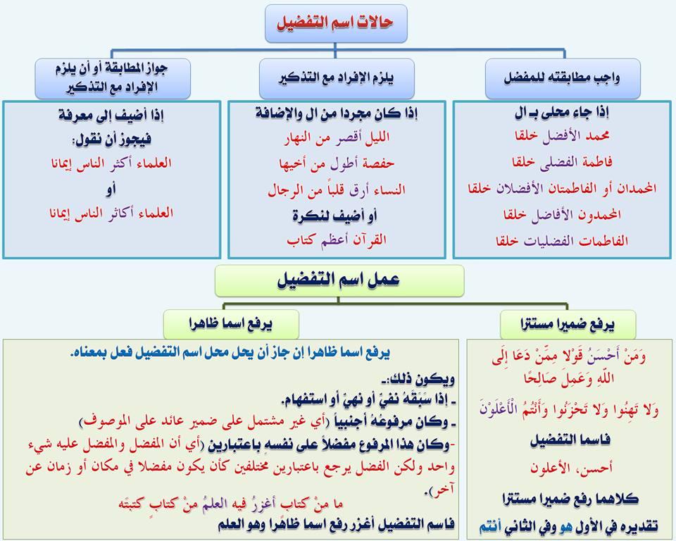 بالصور قواعد اللغة العربية للمبتدئين , تعليم قواعد اللغة العربية , شرح مختصر في قواعد اللغة العربية 52.jpg