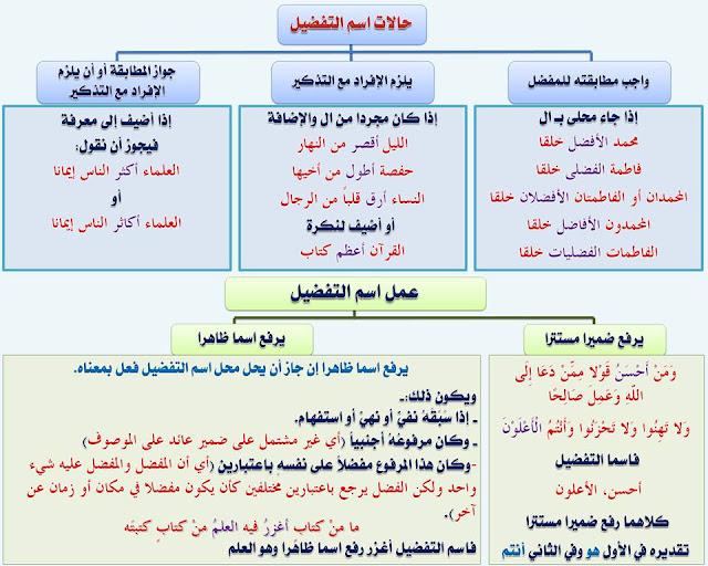 """انفراد.... كل قواعد اللغة العربية لطلاب """"ابتدائي - اعدادي - ثانوي"""" في صورة لوحات مبسطة مع الشرح والتدريبات 52"""