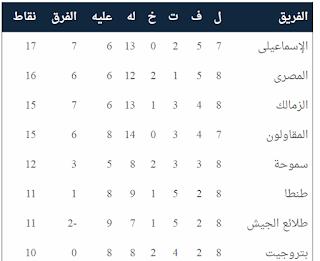 جدول ترتيب الدورى المصرى بعد انتهاء مباريات الإسبوع الثامن