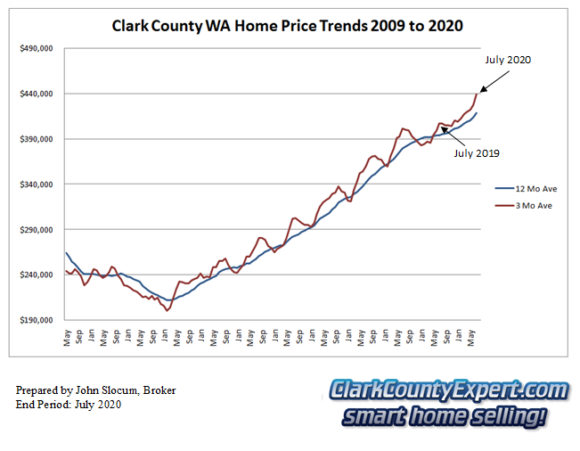 Clark County Home Sales July 2020- Average Sales Price Trends