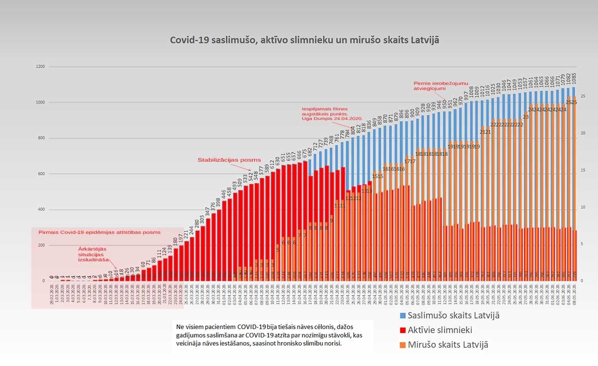 Grafiks ar Covid-19 saslimušo un mirušo skaitu valstī 05.06.2020.
