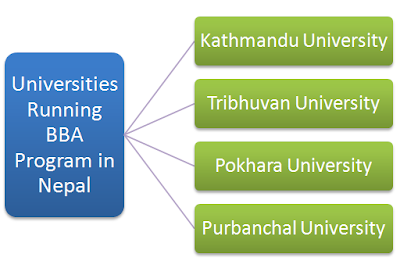 Universities With BBA Progam in Nepal