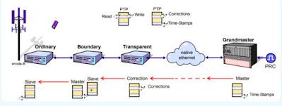 Precision Time Protocol (PTP) untuk Jaringan Telekomunikasi