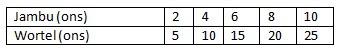 (Soal 6-10) Pembahasan Ayo Kita Berlatih 5.3 Matematika kelas 7 Bab Perbandingan K13