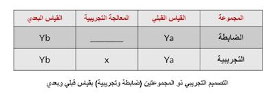 التصميم التجريبي ذو المجموعتين (ضابطة تجريبية) بقياس قبل وبعد التجربة