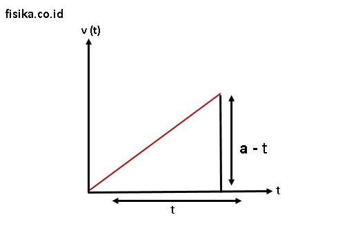 grafik percepatan