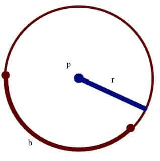 Gambar 1: titik pusat, jari-jari, busur