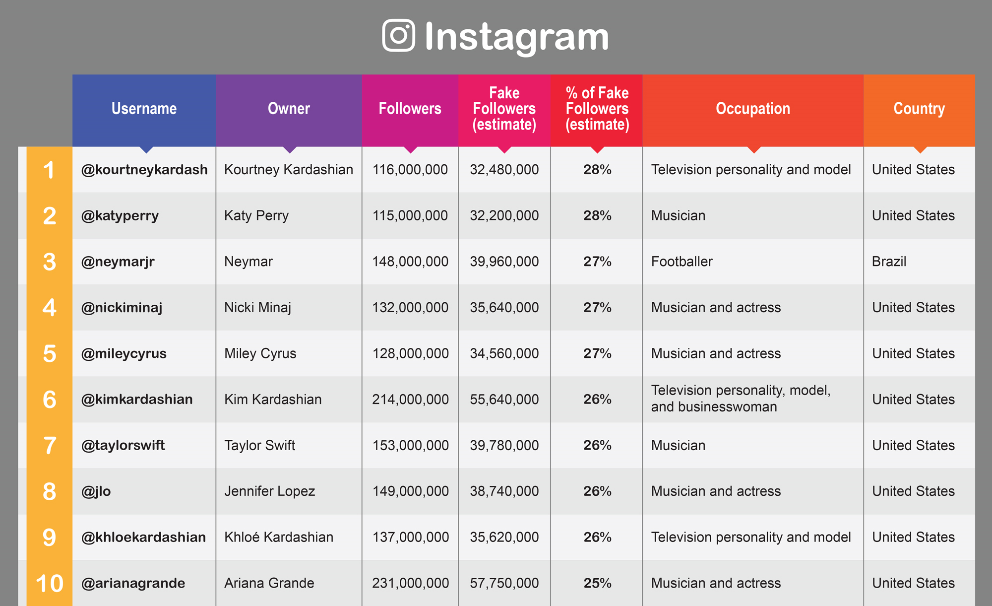 Celebrities and influencers with the most fake followers on Instagram