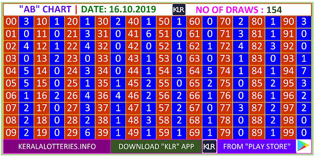 Kerala Lottery Result Winning Number Trending And Pending Chart of  AB Chart  on 15.10.2019