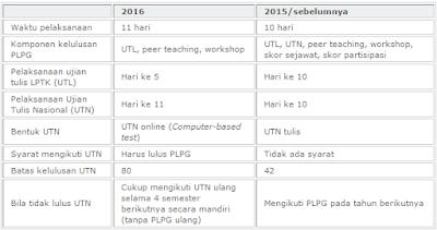 Ini Perbedaan PLPG 2016 dengan Tahun Sebelumnya