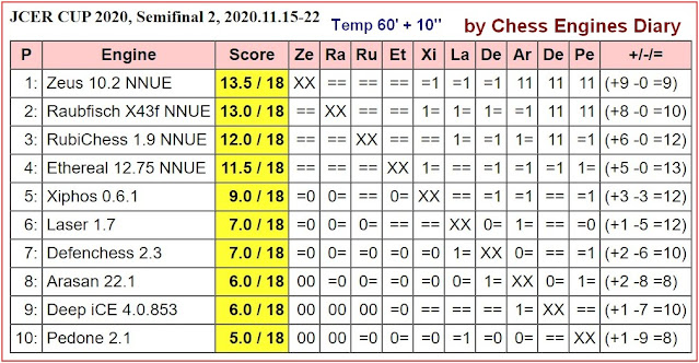 Chess Engines Diary - test tournaments - Page 2 2020.11.15.JCERCUP2020.Semifinal2